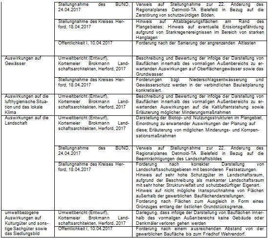 Tabelle_FNP2